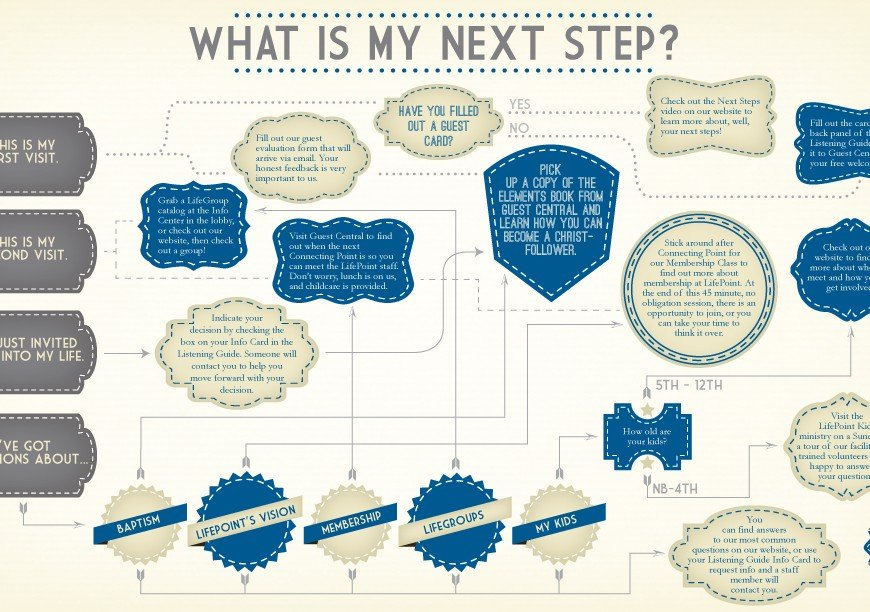 Guest assimilation a roadmap to success visitor assimilation chart ccuart Images