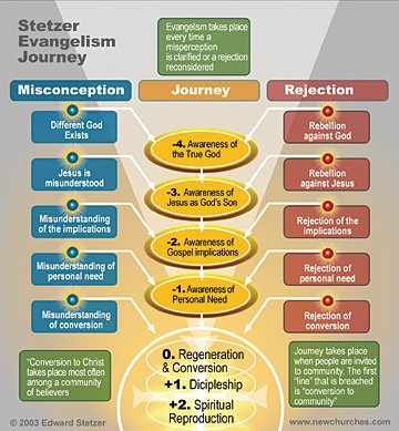 Engle Scale Infographic as done up by Ed Stetzer on the Journey to Faith in Christ
